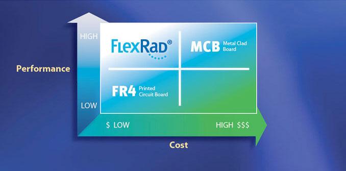 Engineering Advantages - MetroSpec Technology | FlexRad